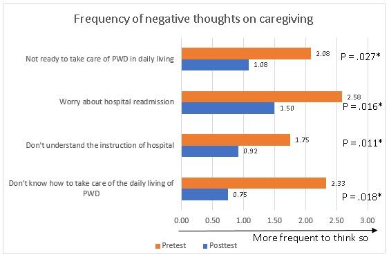 dementia caregiving