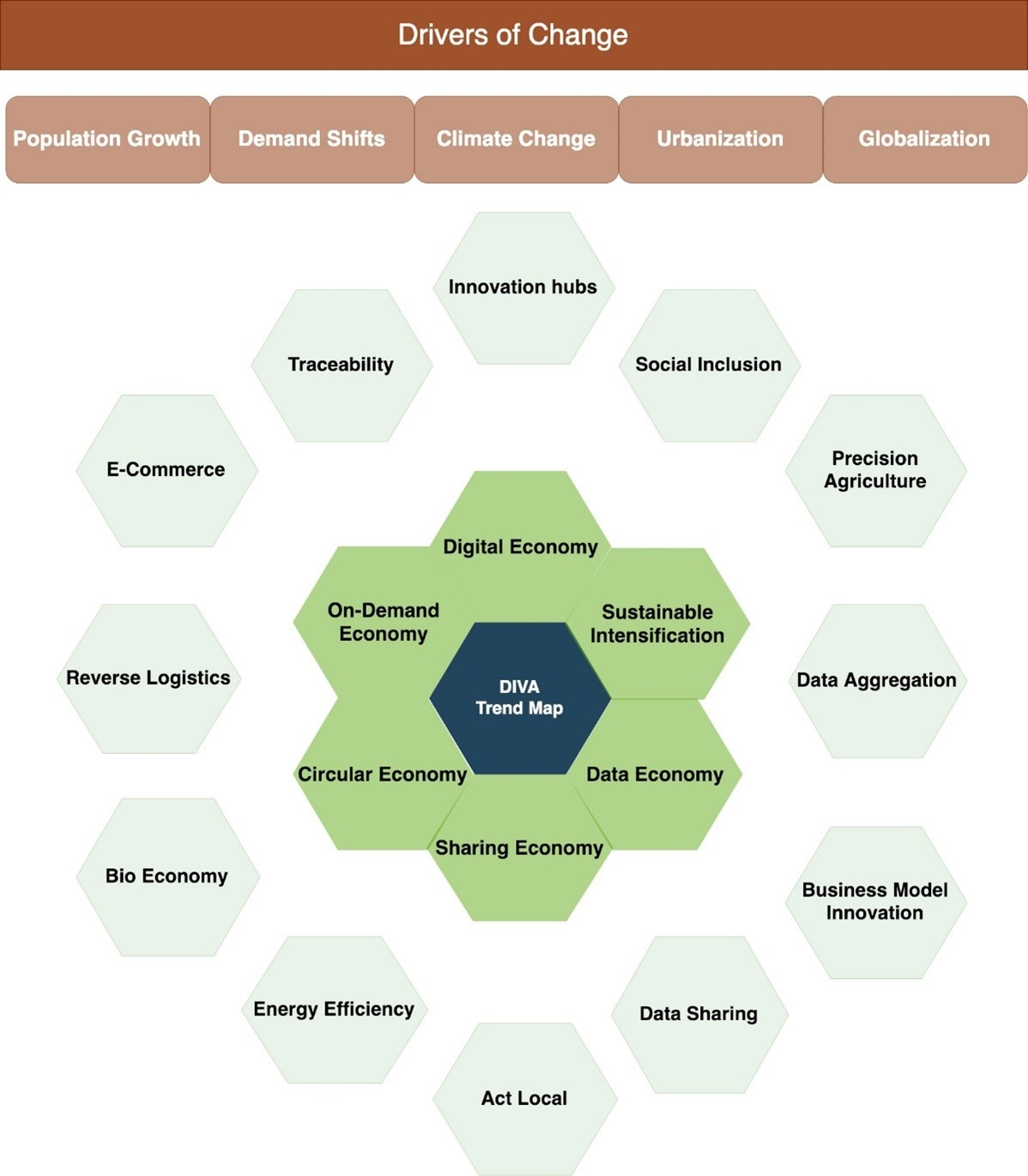Figure 1: Business and digital trends affecting agri-food, forestry and environment