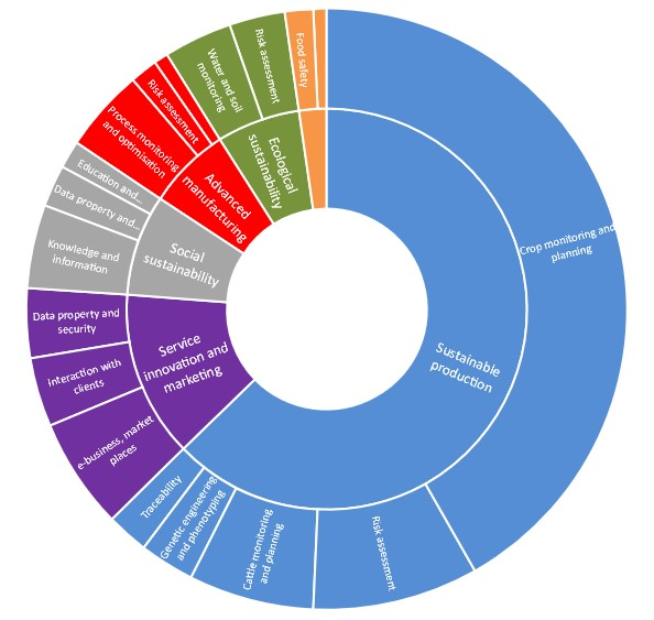 Figure 3: Distribution of the 134 selected projects according to the DIVA challenges and along the steps of the value-chain (Inner circle: step of the agri-food value-chain ; outer circle: Main issues)