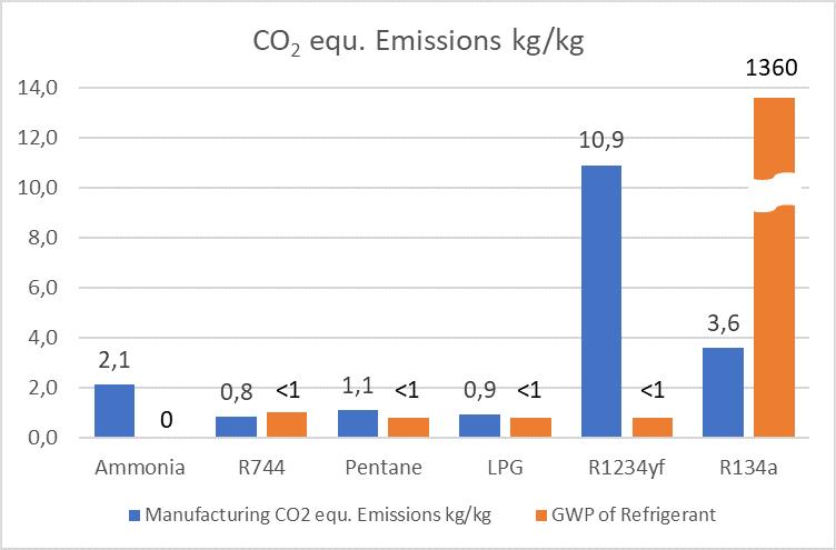 HFO refrigerants, alternative refrigerants