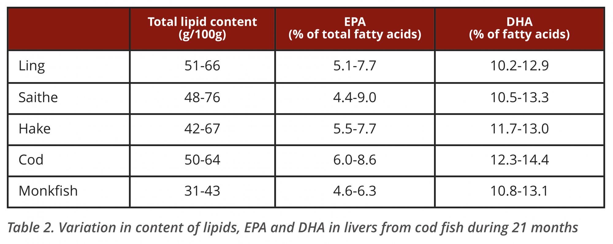 healthy omega-3 fatty acids, national food institute